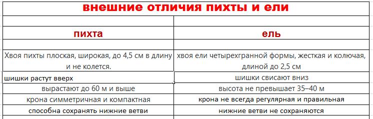 спавнительная таблица